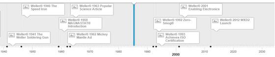 Weller timeline